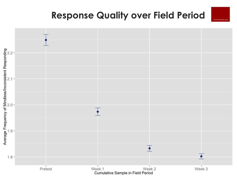 Incidence of Satisficing over Field Period.jpg
