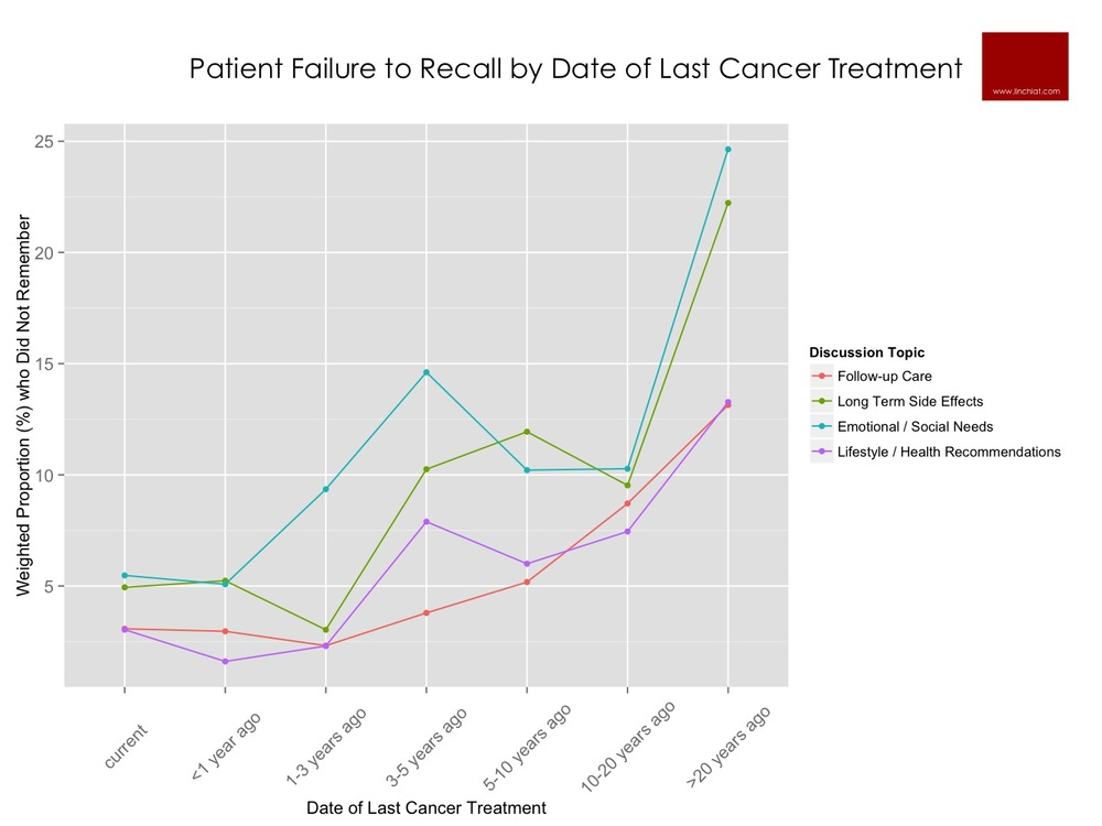 patient failure to recall by date of last cancer treatment.jpg