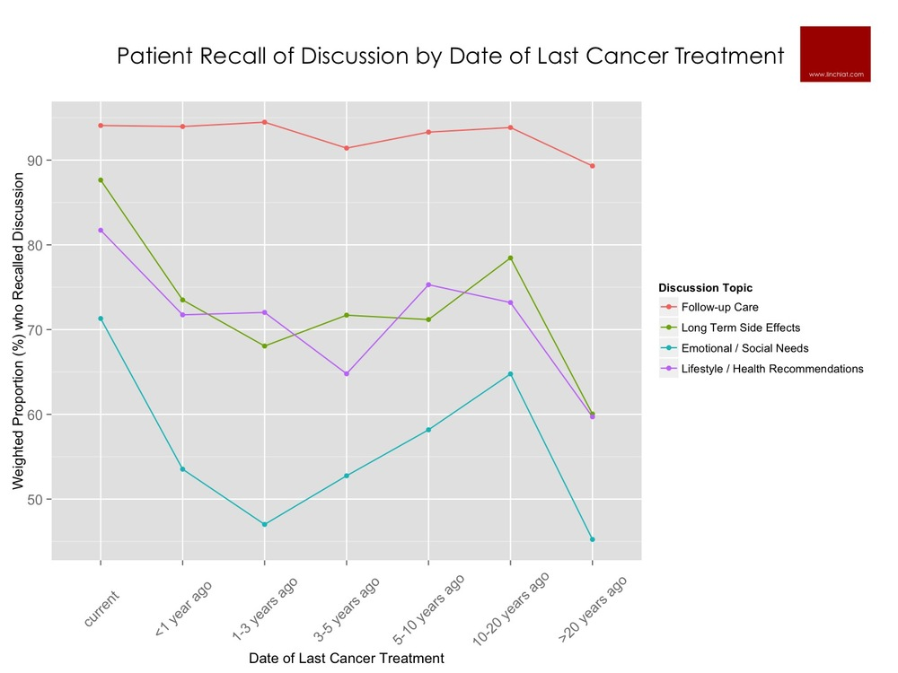 patient recall of discussion by date of last cancer treatment.jpg