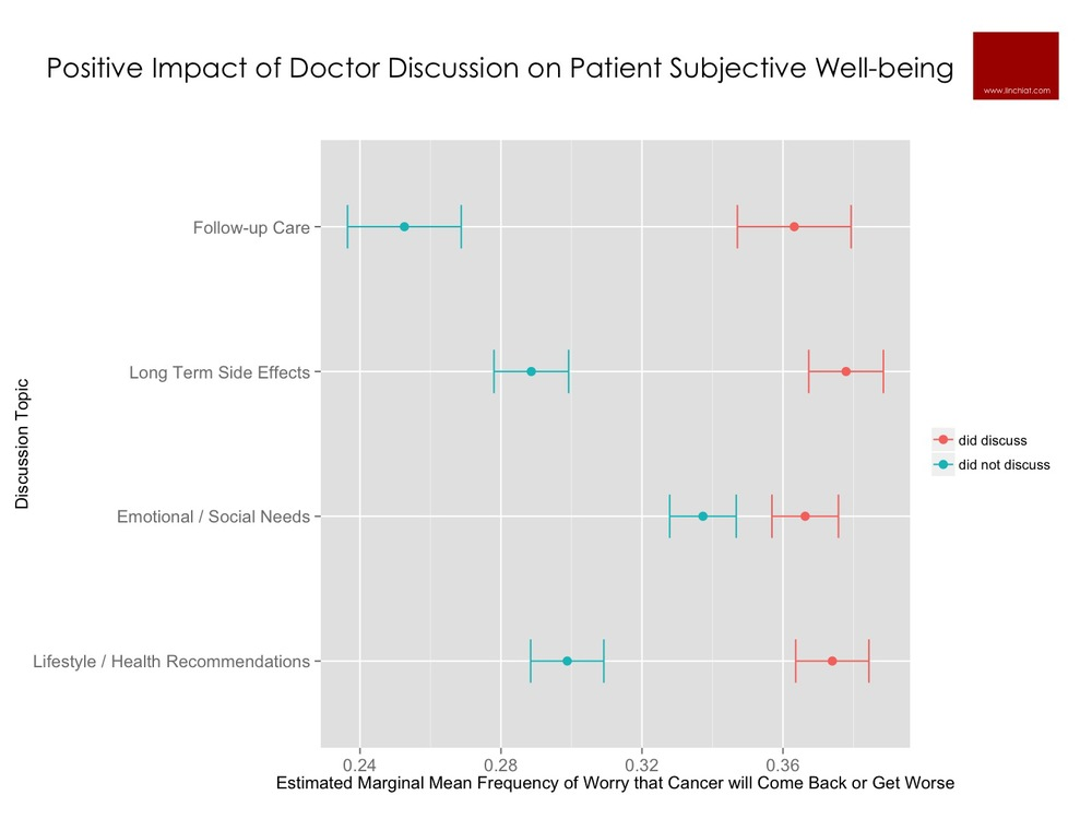 Positive Impact of Doctor Discussion on Patient Well being.jpg