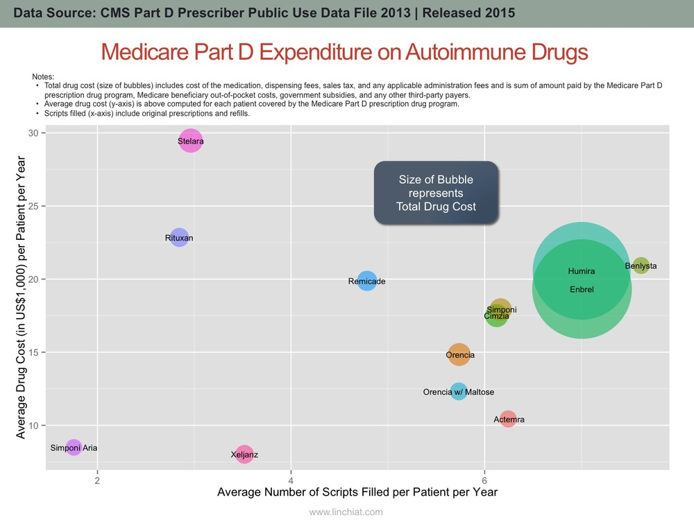 Medicare Spending on Autoimmune Drugs