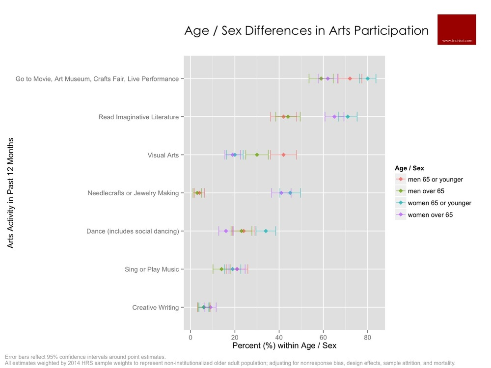 Age Sex Differences in Arts Participation.jpg