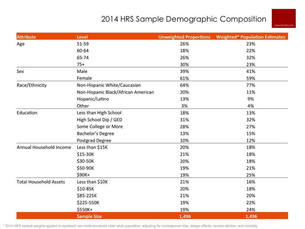 HRS 2014 Arts Module Sample Demographics.jpg