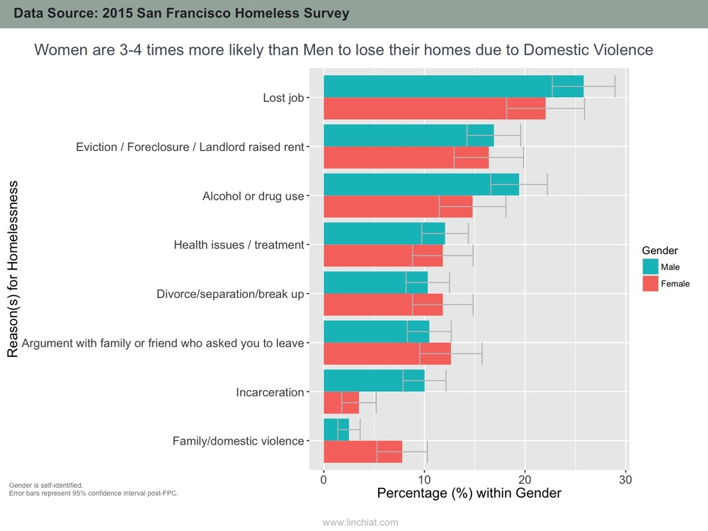 Most gender gaps in reasons for homelessness are not statistically significant, except in cases of Family/Domestic Violence and Incarceration.