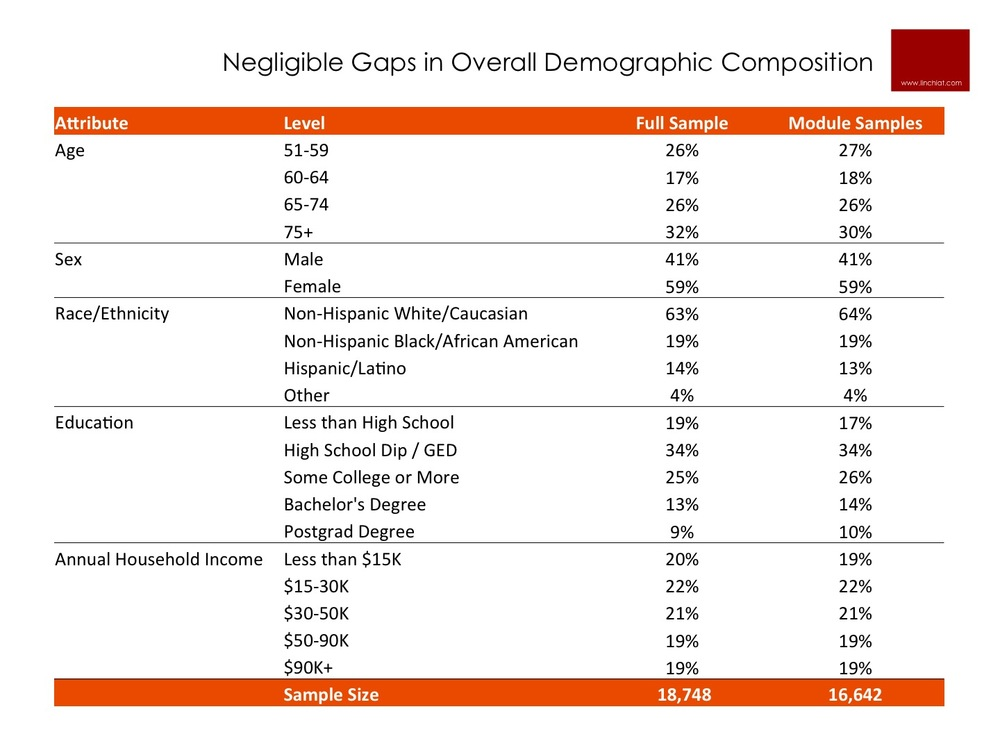 Demographic Profile of HRS Full Sample vs. Module Sample.jpg