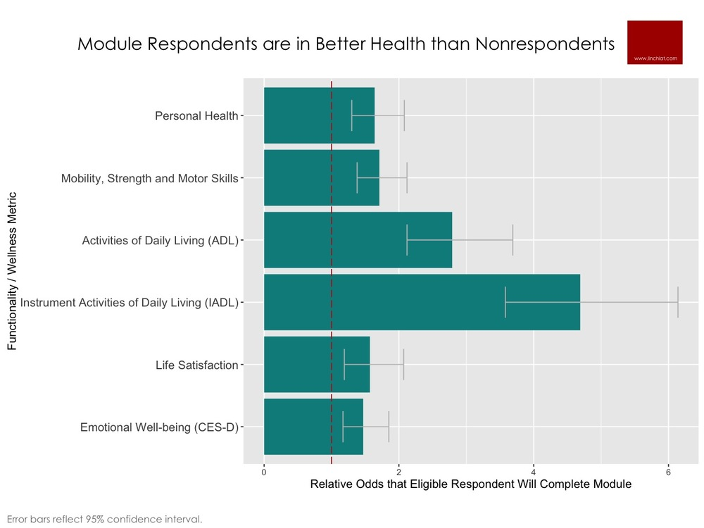 Health Profile of Module Respondents vs. Nonrespondents.jpg