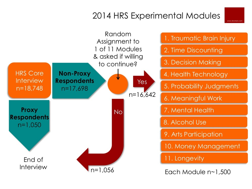 Respondent Flow to 2014 HRS Experimental Modules.jpg