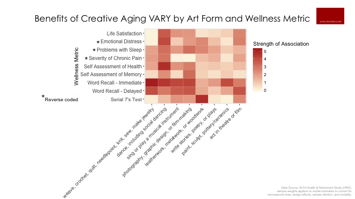 Benefits of Creative Aging VARY by Art Form and Wellness Metric.jpg