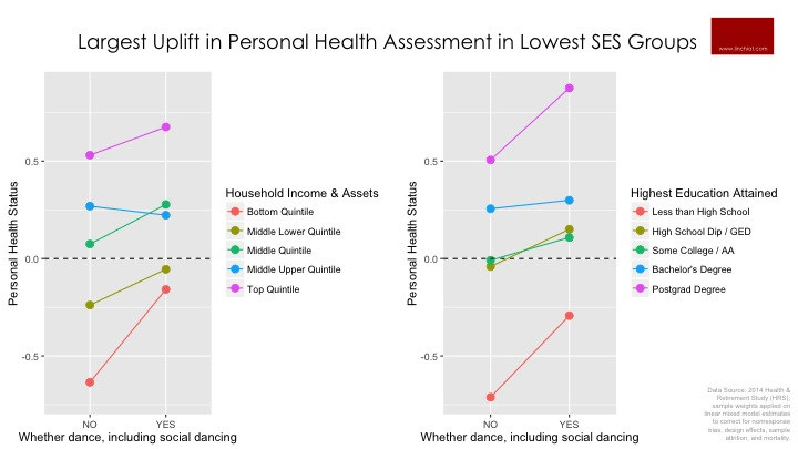 Largest Uplift in Personal Health Status in Lowest SES Groups.jpg