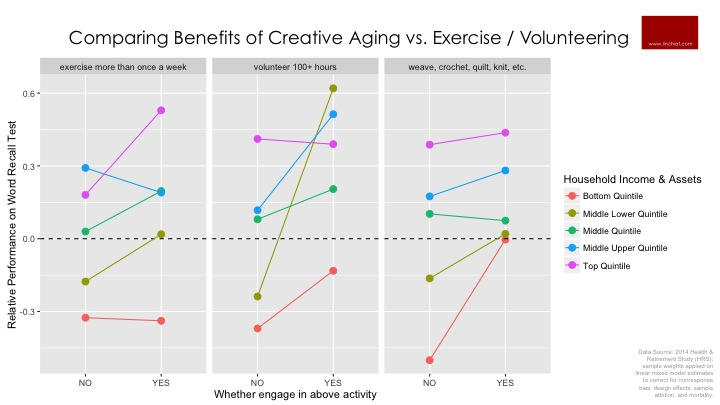 Comparing Benefits of Creative Aging vs. Exercise / Volunteering.jpg