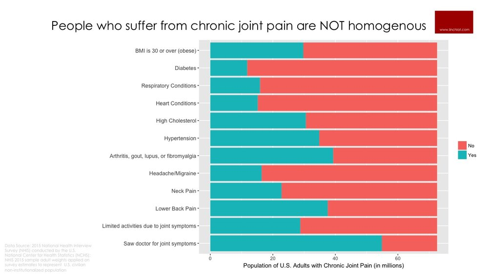 Heterogeneity in the Chronic Pain Population.jpg