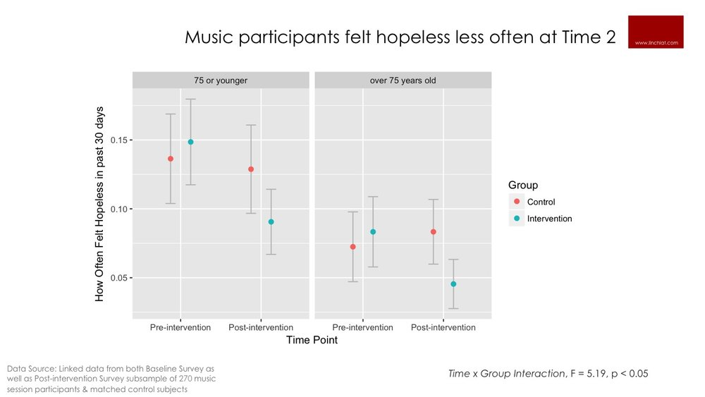 Music reduces hopelessness.jpg