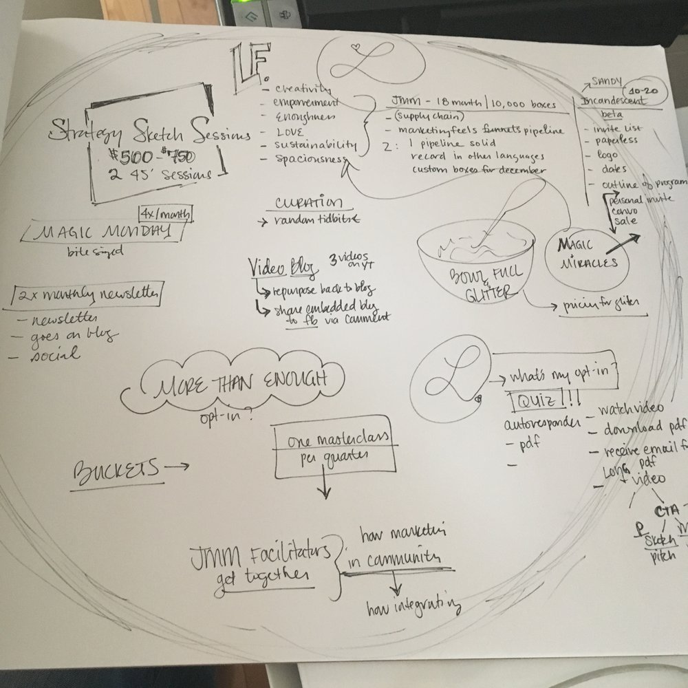 My very own Strategy Sketch Session -
