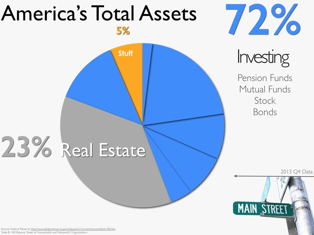 America's Total Assets: $94.4 Trillion according to the Federal Reserve.(Q4 of 2013)