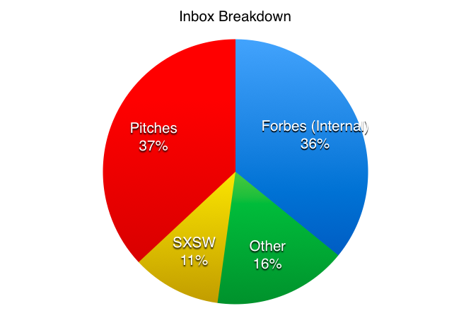 Inbox Breakdown