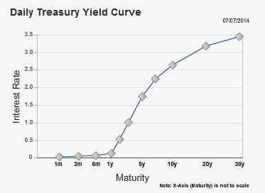 Yield Curve July 5, 2014, www.treasury.gov
