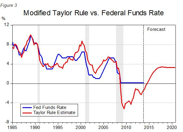 Modified Taylor Rule and Fed Funds Rate. www.brookings.edu