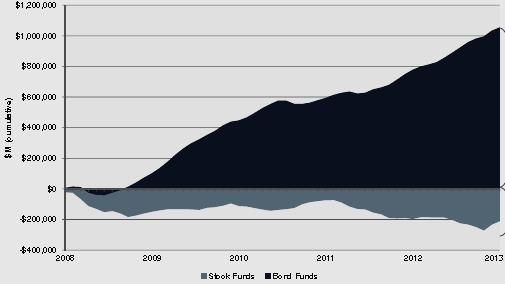Bond Fund Inflow vs Equity Fund Outflows 2008 to 2013 www.morningstar.com