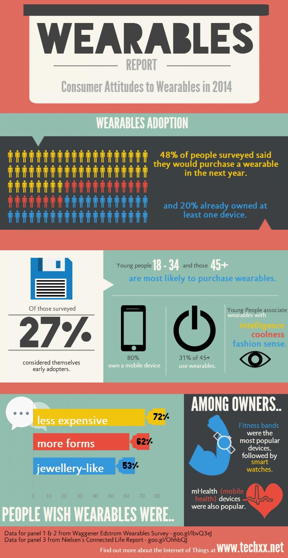 consumer attitudes to wearable tech
