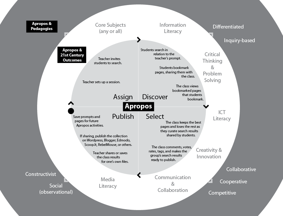 Apropos Interaction Model