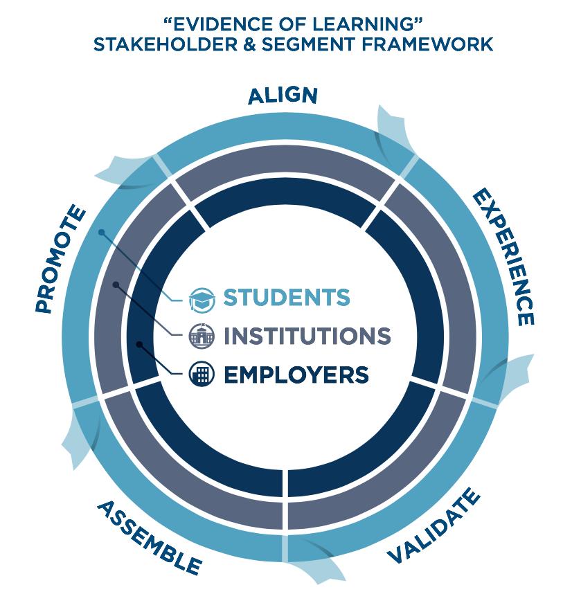 Evidence of Learning Framework