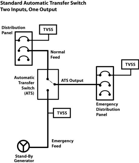 ats automatic transfer switch application mcg surge protection rh mcgsurge com UPS Network Diagram Complete Circuit Diagram