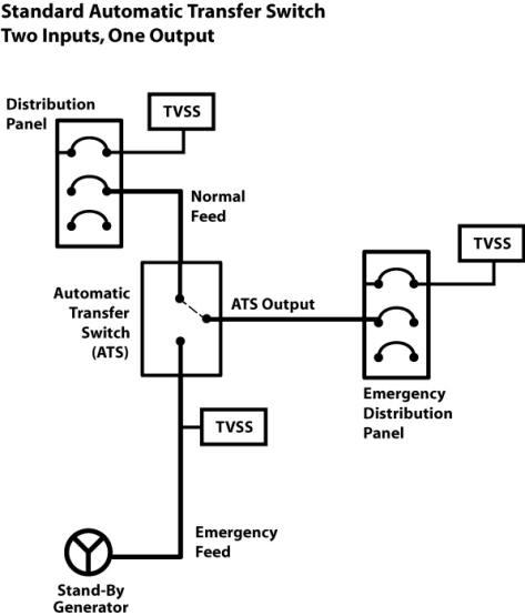 Ats Automatic Transfer Switch Application Mcg Surge