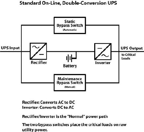 Anatomy of a UPS MCG Surge Protection