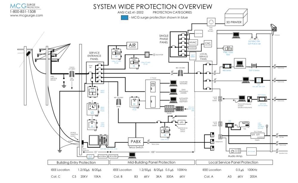 new  system wide protection overview diagram  u2014 mcg surge