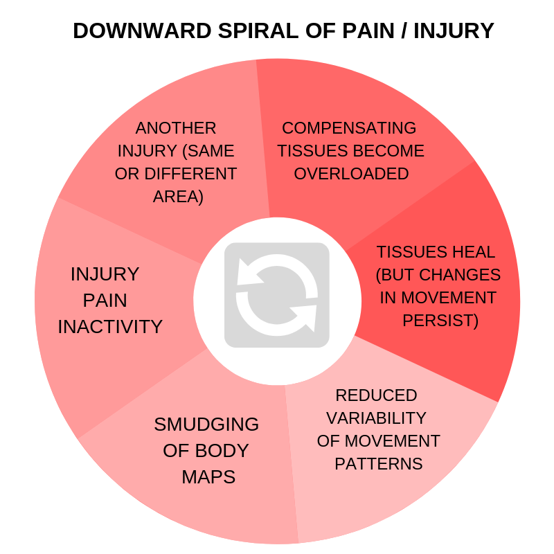 Injury _ Inactivity _Pain(3).png