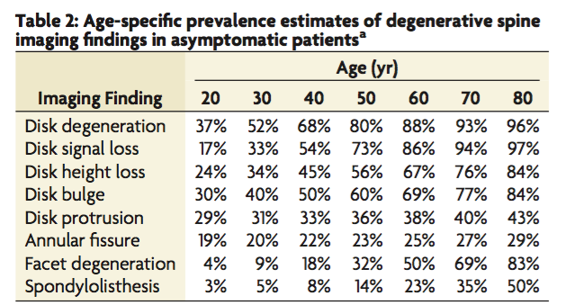 Be careful  who you listen to in terms of how you're scan results are being  interpreted.    Source: Brinjikji W et al