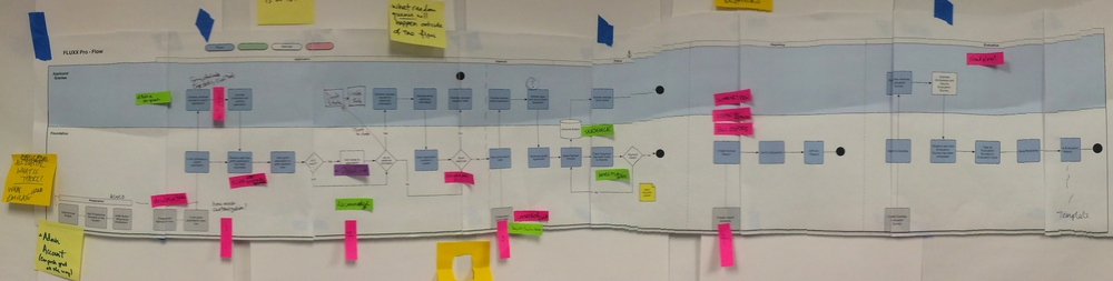 Annotated user Flows, during client workshop.