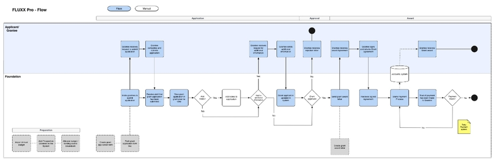 Simplified user flow based from what we learned from sketchboarding.