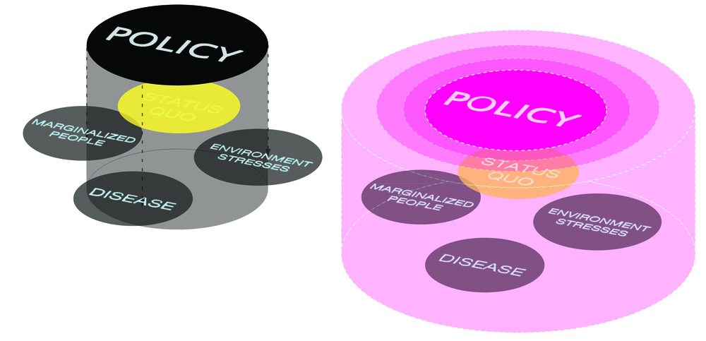 "Figure 2: ""Slippage Diagram"": Diagram explicating PolicySpace's approach to policy reform -- not approaching social and environmental systems as static, but as dynamic. In this way, they can begin to capture marginalized populations and processes."