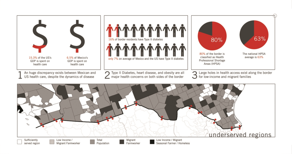 Figure 2: Some basic health statistics compared across the border. This graphic was intended for a lay audience.