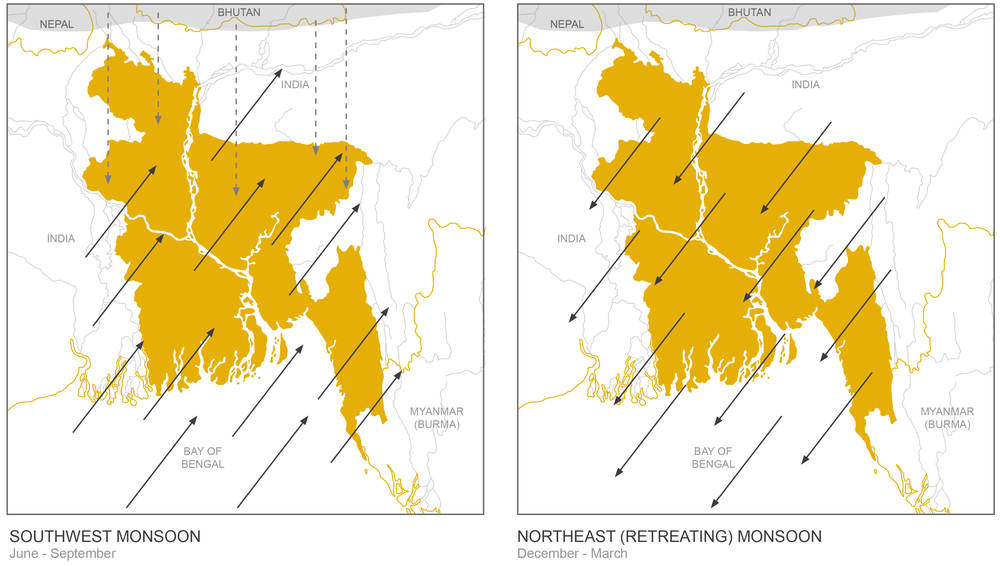 Figure 2:  Diagram of seasonal variations affecting water flows across Bangladesh (Rivera, 2010). The southwest monsoon (or barsha) brings a flood season from June to September, whereas the northeast (retreating) monsoon brings a dry season from December to March.