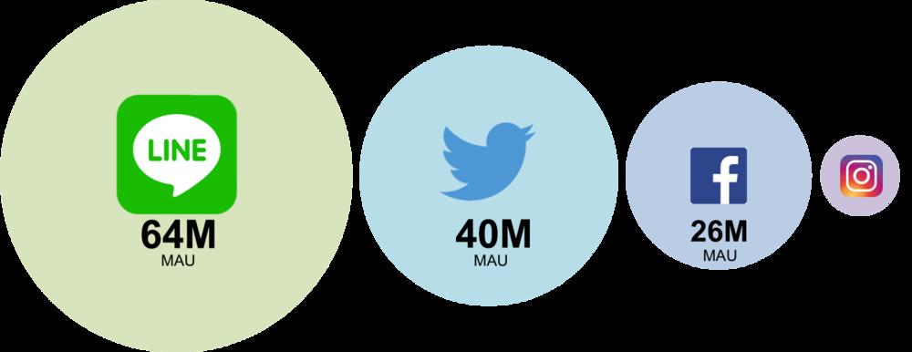 Japanese MAU in Japan as of 12/2016, by IMJ Backyard