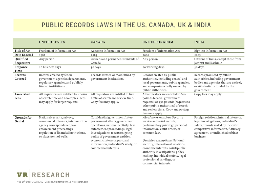 VR Research_Worldwide Public Records Chart
