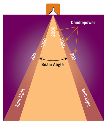 The beam angle is defined where candlepower falls to 50%.