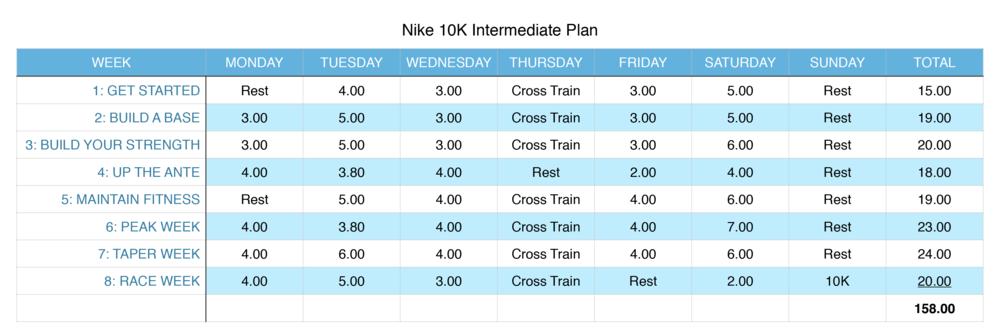 Nike10K-Intermediate