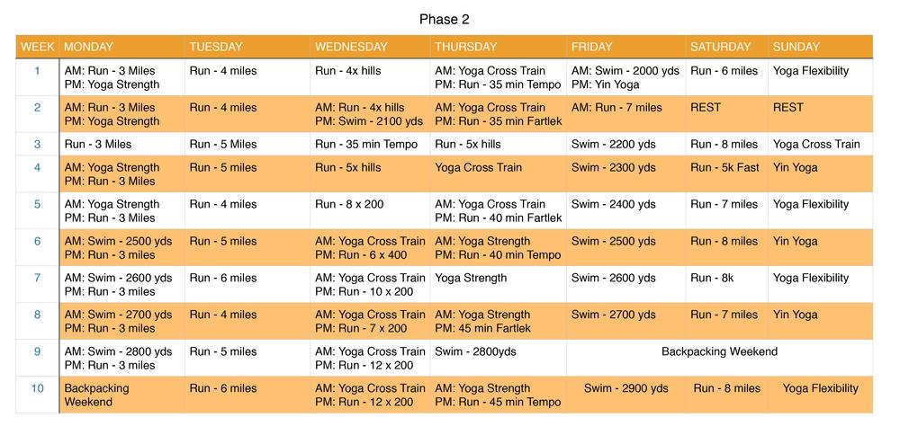 Phase 2 - Foundation Training