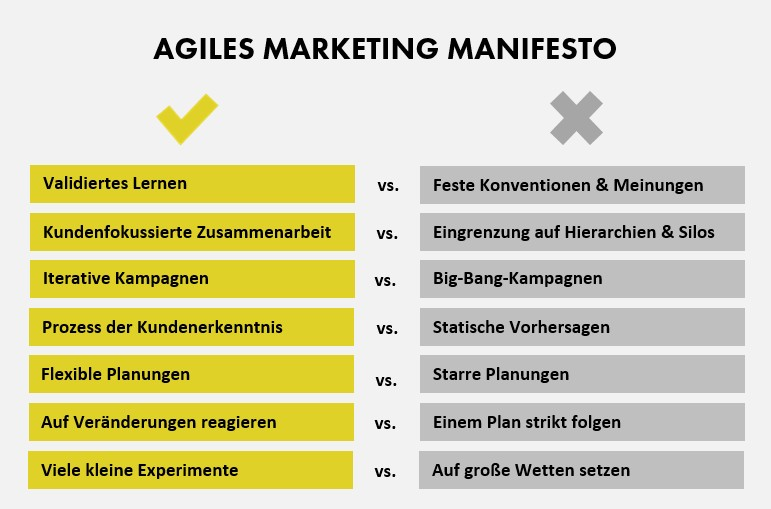 Die sieben Leitlinien des Agile Marketing Manifesto