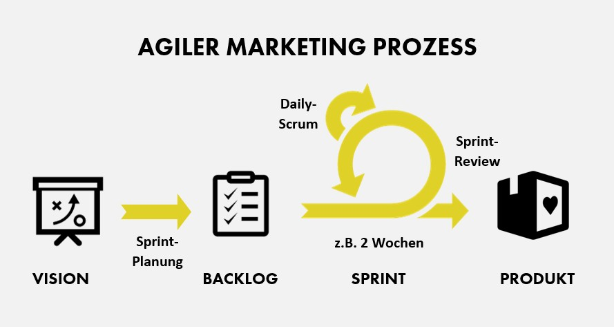 Agile Marketing Umsetzung mit Sprints