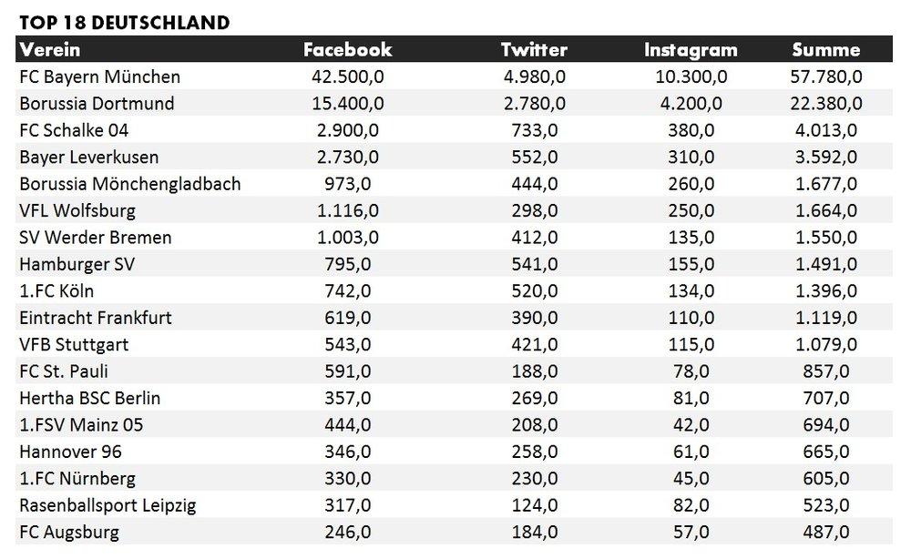 Anzahl der Abonnenten in sozialen Netzwerken - Deutschland (Angaben in Tsd.) Datenquelle: Facebook, Twitter, Instagram / Stand Juli 2017
