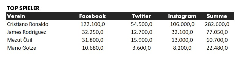 Abonennten in sozialen Netzwerken - International (Angaben in Tsd.) Datenquelle: Facebook, Twitter, Instagram / Stand Juli 2017