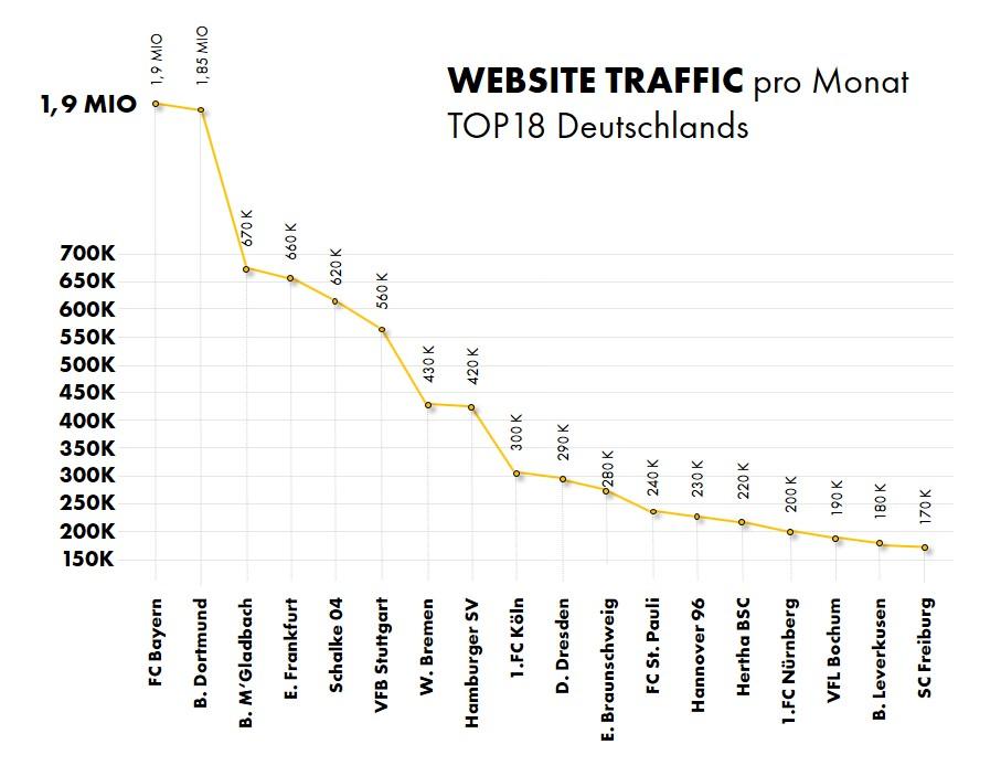 Datenquelle: SimilarWeb / Stand Mai 2017