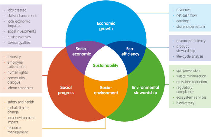 circles-sustainability.png