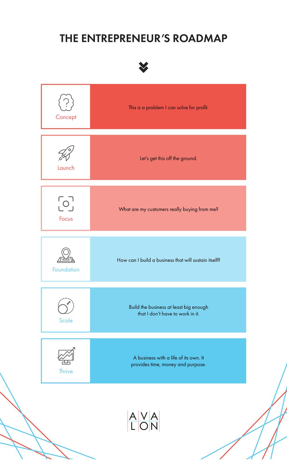 Entrepreneurs Roadmap.png