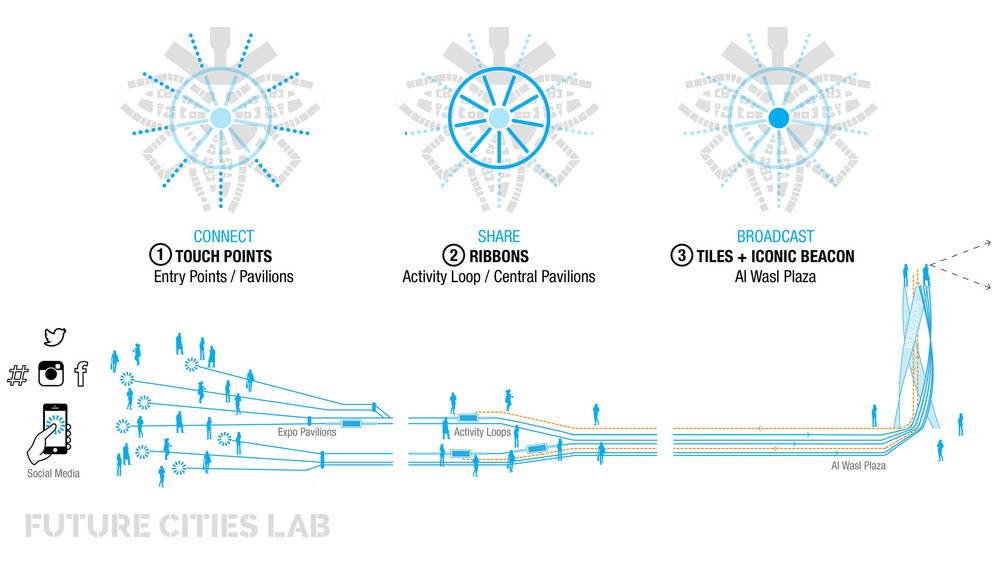 LuminousForms_NetworkDiagram_FutureCitiesLab.jpg