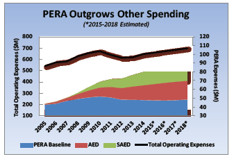 "SAED is the portion of the PERA contribution that should be ""funded by monies otherwise available for employee wage increases."""